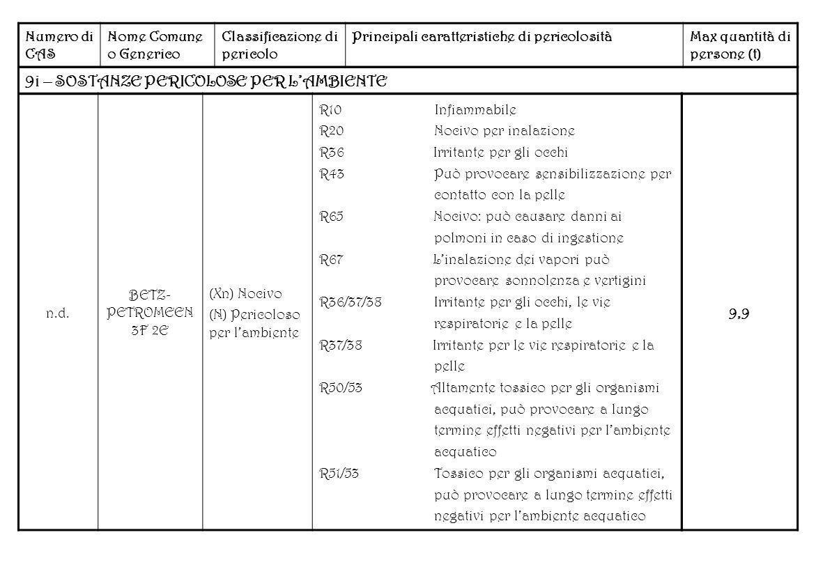 Numero di CAS Nome Comune o Generico Classificazione di pericolo Principali caratteristiche di pericolositàMax quantità di persone (t) 9i – SOSTANZE P