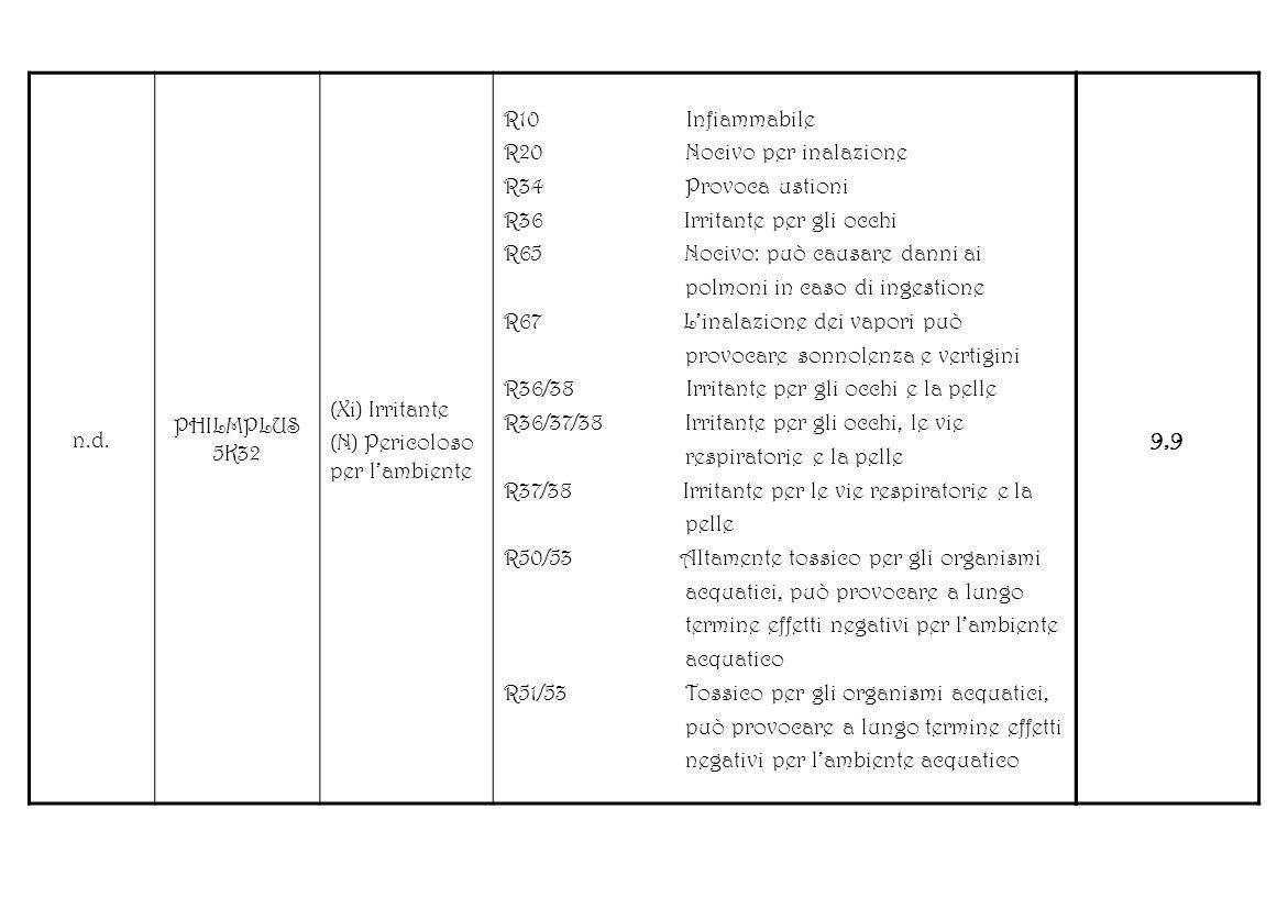 n.d. PHILMPLUS 5K32 (Xi) Irritante (N) Pericoloso per lambiente R10 Infiammabile R20 Nocivo per inalazione R34 Provoca ustioni R36 Irritante per gli o
