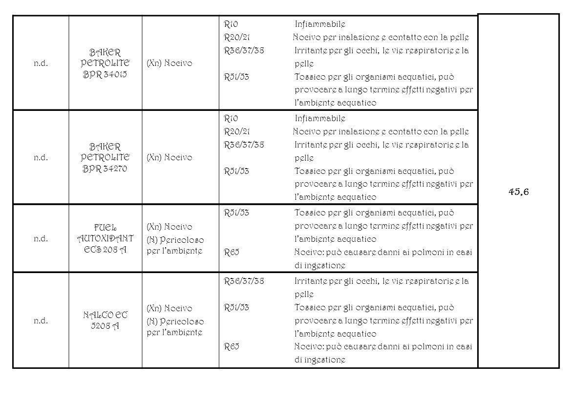 n.d. FUEL AUTOXIDANT ECS 208 A (Xn) Nocivo (N) Pericoloso per lambiente R51/53 Tossico per gli organismi acquatici, può provocare a lungo termine effe