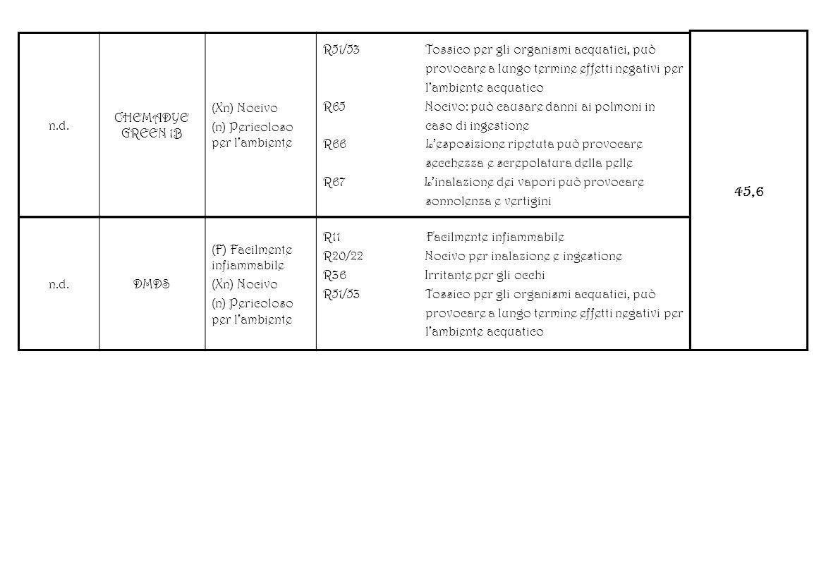 n.d. CHEMADYE GREEN 1B (Xn) Nocivo (n) Pericoloso per lambiente R51/53 Tossico per gli organismi acquatici, può provocare a lungo termine effetti nega