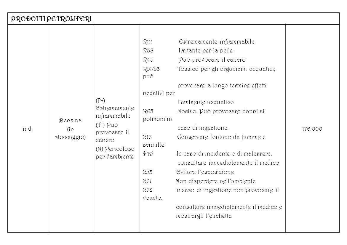 PRODOTTI PETROLIFERI n.d. Benzina (in stoccaggio) (F+) Estremamente infiammabile (T+) Può provocare il cancro (N) Pericoloso per lambiente R12 Estrema