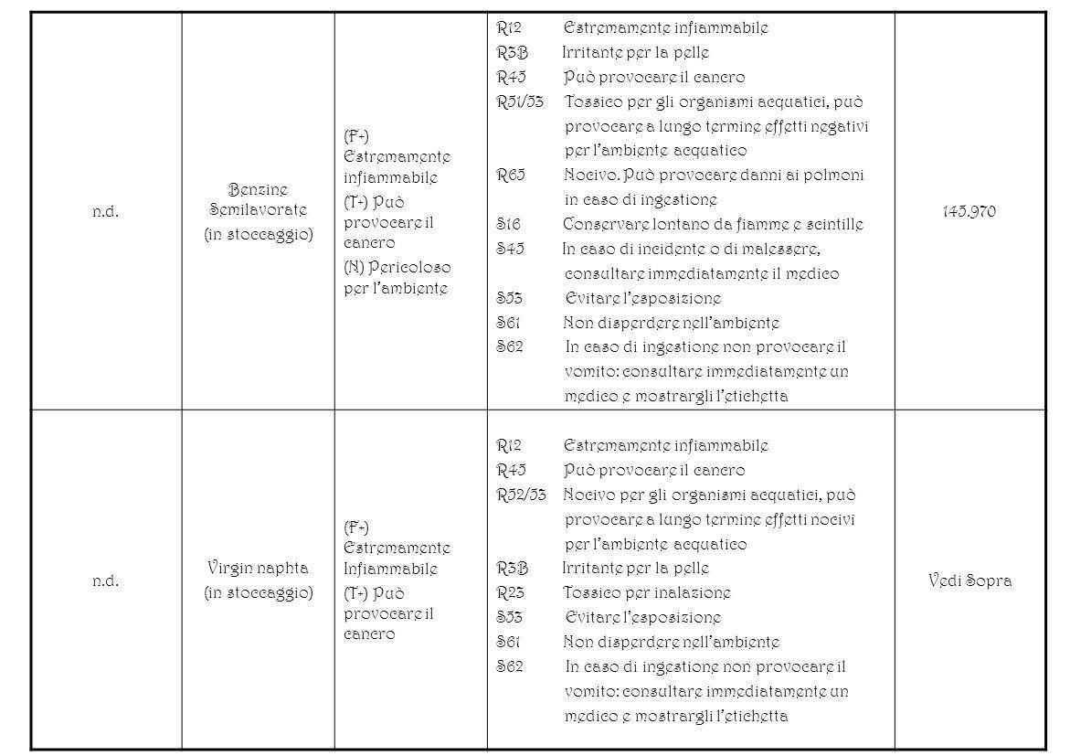 n.d. Benzine Semilavorate (in stoccaggio) (F+) Estremamente infiammabile (T+) Può provocare il cancro (N) Pericoloso per lambiente R12 Estremamente in