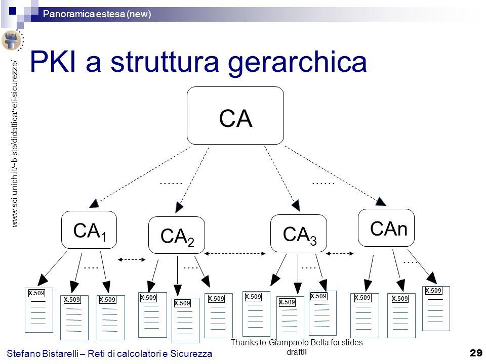 www.sci.unich.it/~bista/didattica/reti-sicurezza/ Panoramica estesa (new) 29 Stefano Bistarelli – Reti di calcolatori e Sicurezza Thanks to Giampaolo