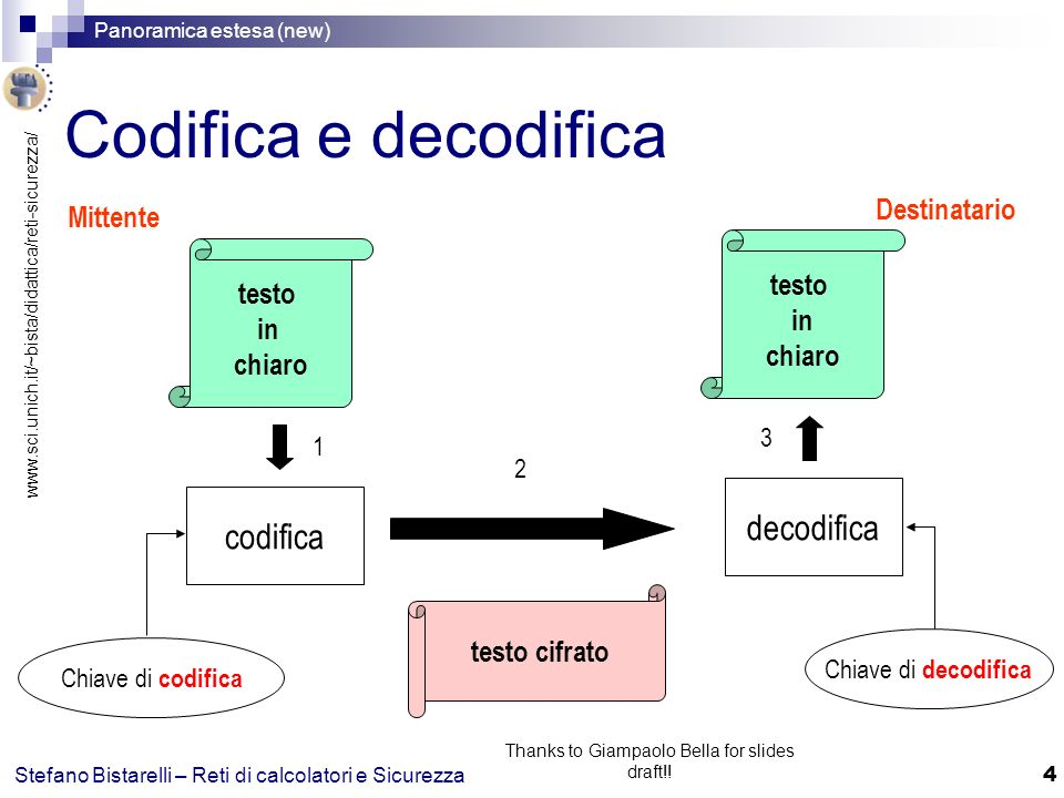 www.sci.unich.it/~bista/didattica/reti-sicurezza/ Panoramica estesa (new) 4 Stefano Bistarelli – Reti di calcolatori e Sicurezza Thanks to Giampaolo Bella for slides draft!.