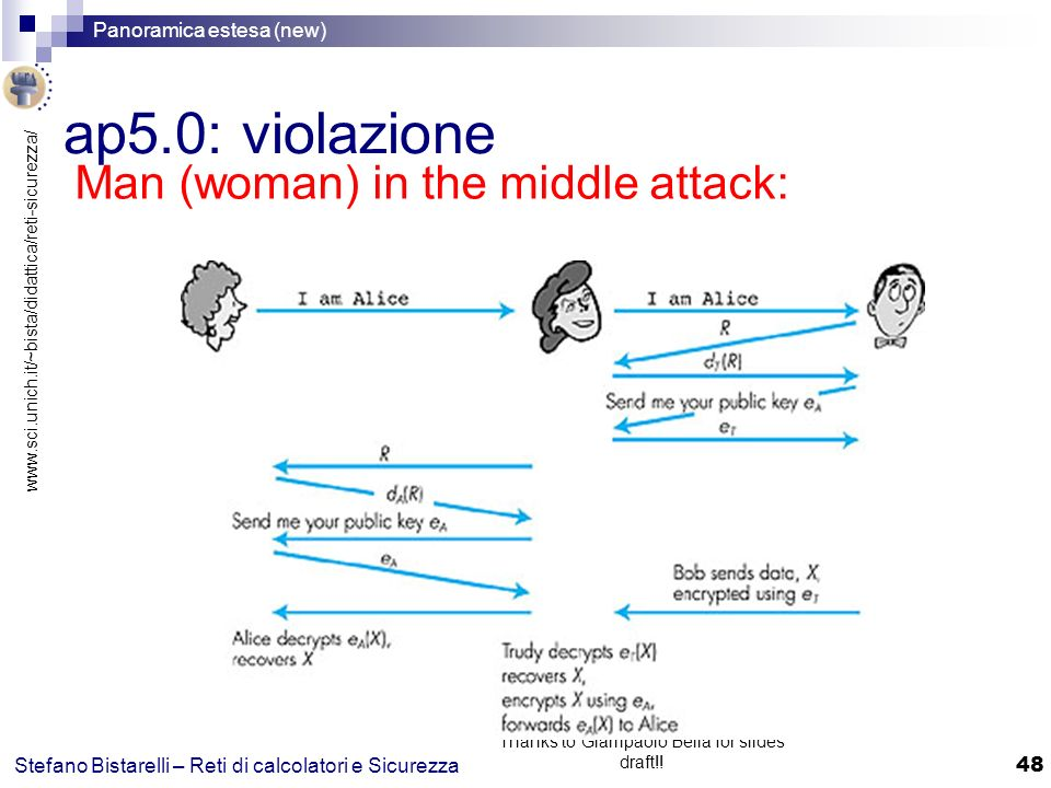 www.sci.unich.it/~bista/didattica/reti-sicurezza/ Panoramica estesa (new) 48 Stefano Bistarelli – Reti di calcolatori e Sicurezza Thanks to Giampaolo Bella for slides draft!.