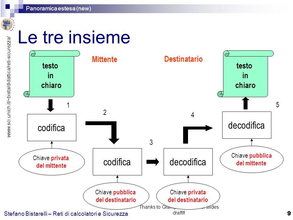 www.sci.unich.it/~bista/didattica/reti-sicurezza/ Panoramica estesa (new) 20 Stefano Bistarelli – Reti di calcolatori e Sicurezza Thanks to Giampaolo Bella for slides draft!.