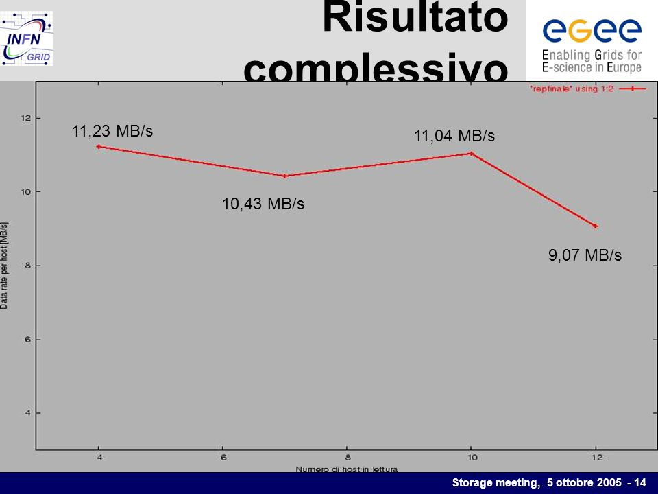 Storage meeting, 5 ottobre 2005 - 14 Risultato complessivo 11,23 MB/s 10,43 MB/s 11,04 MB/s 9,07 MB/s