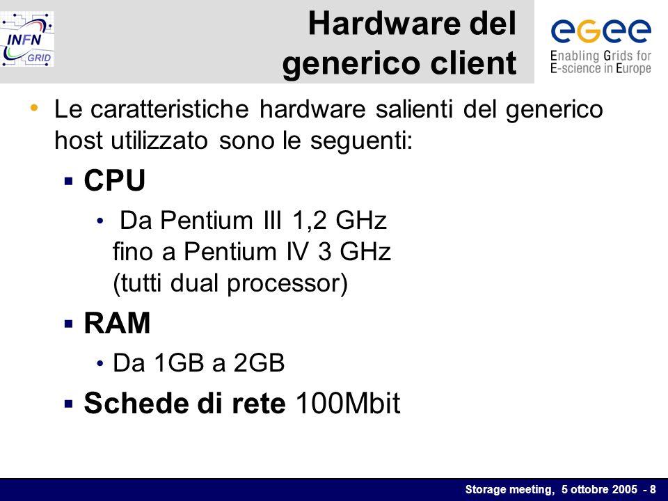 Storage meeting, 5 ottobre 2005 - 8 Hardware del generico client Le caratteristiche hardware salienti del generico host utilizzato sono le seguenti: CPU Da Pentium III 1,2 GHz fino a Pentium IV 3 GHz (tutti dual processor) RAM Da 1GB a 2GB Schede di rete 100Mbit
