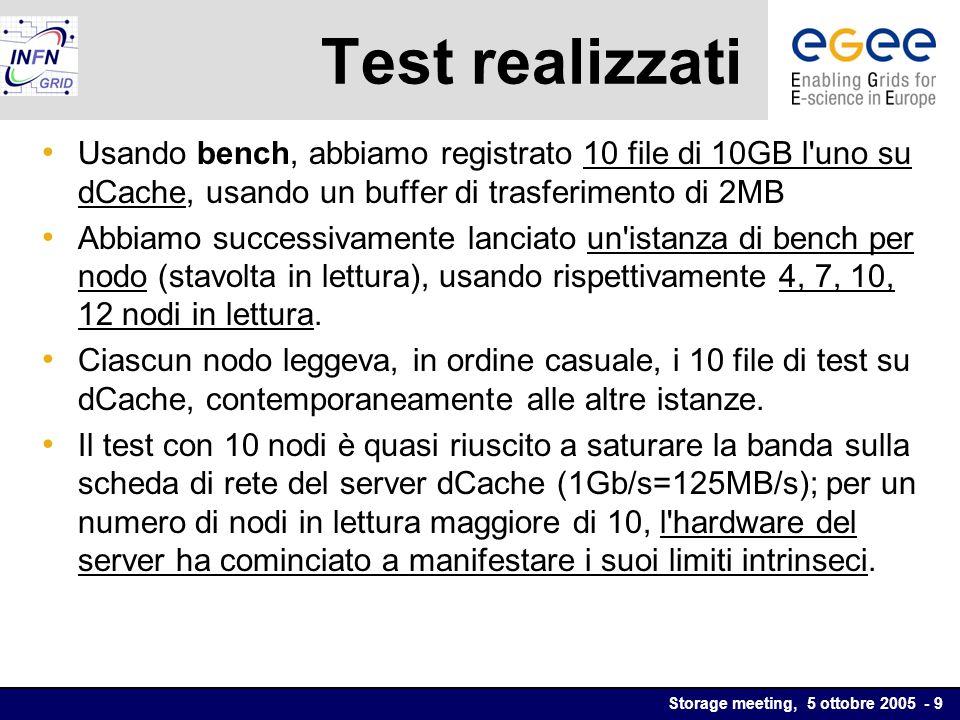 Storage meeting, 5 ottobre 2005 - 9 Test realizzati Usando bench, abbiamo registrato 10 file di 10GB l uno su dCache, usando un buffer di trasferimento di 2MB Abbiamo successivamente lanciato un istanza di bench per nodo (stavolta in lettura), usando rispettivamente 4, 7, 10, 12 nodi in lettura.
