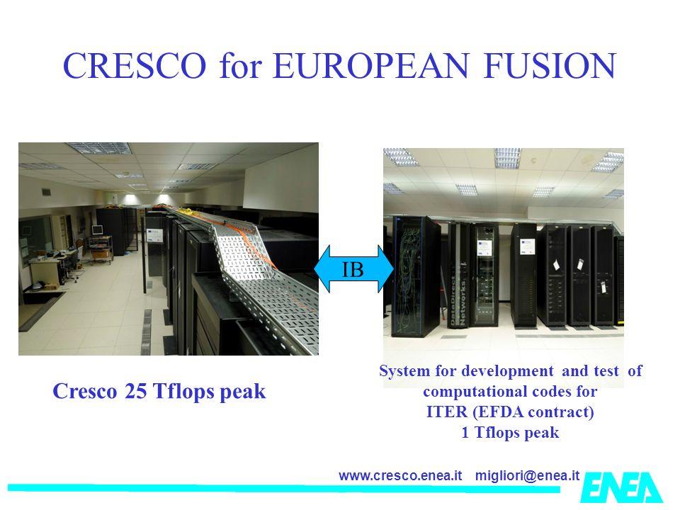 migliori@enea.itwww.cresco.enea.it CRESCO for EUROPEAN FUSION Cresco 25 Tflops peak System for development and test of computational codes for ITER (E