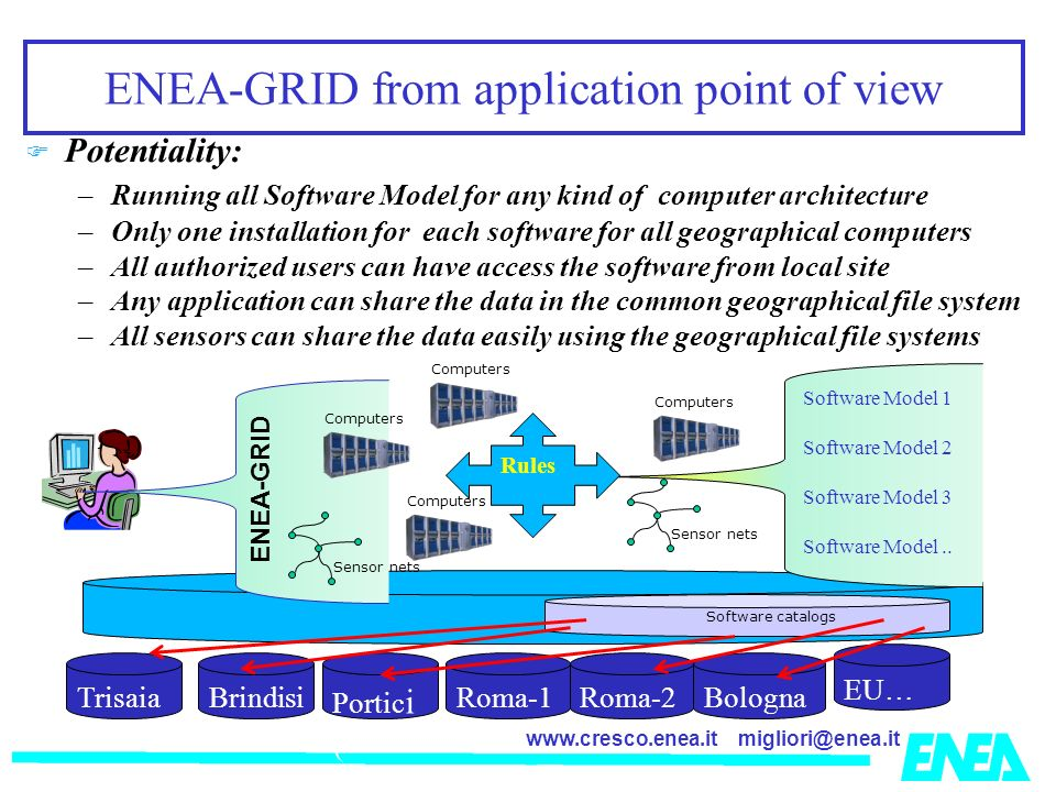 migliori@enea.itwww.cresco.enea.it ENEA-GRID from application point of view Potentiality: –Running all Software Model for any kind of computer architecture –Only one installation for each software for all geographical computers –All authorized users can have access the software from local site –Any application can share the data in the common geographical file system –All sensors can share the data easily using the geographical file systems Sensor nets Computers Portic i ( Roma-1 Bologna EU… BrindisiRoma-2 Trisaia Software catalogs Computers Sensor nets ENEA-GRID Software Model 1 Software Model 2 Software Model 3 Software Model..