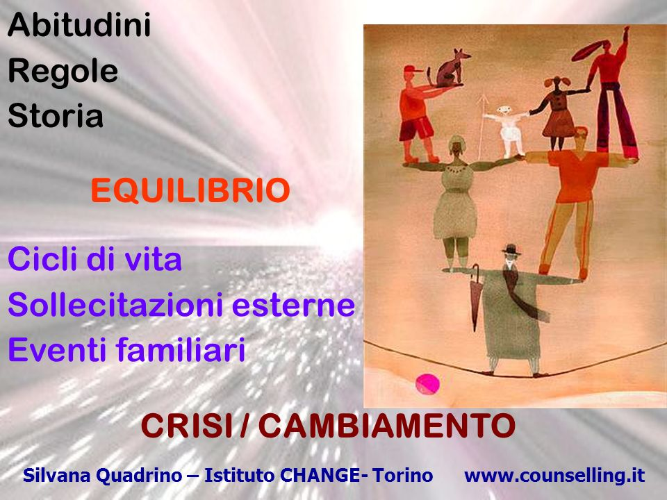 Silvana Quadrino Istituto CHANGE Torino www.counselling.it Attese Esperienze Immagini di riferimento