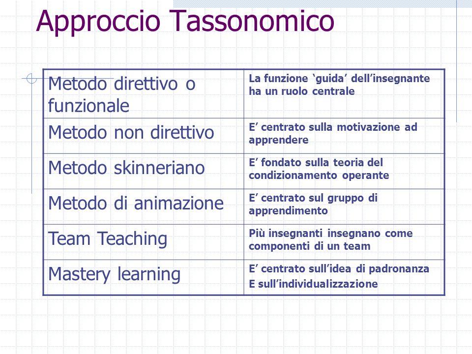 Approccio Tassonomico Metodo direttivo o funzionale La funzione guida dellinsegnante ha un ruolo centrale Metodo non direttivo E centrato sulla motiva