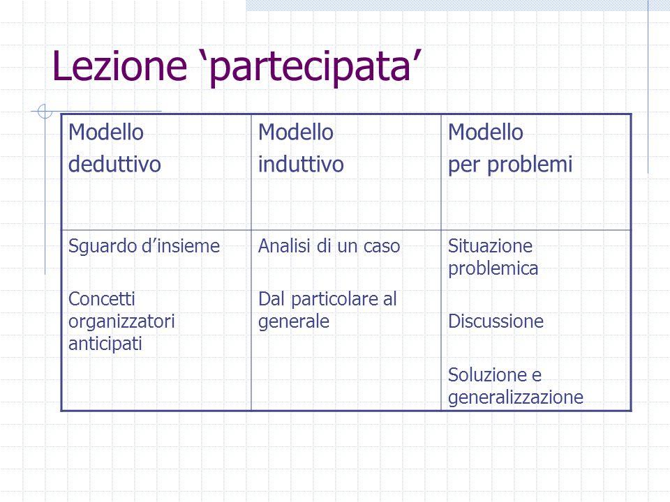 Lezione partecipata Modello deduttivo Modello induttivo Modello per problemi Sguardo dinsieme Concetti organizzatori anticipati Analisi di un caso Dal