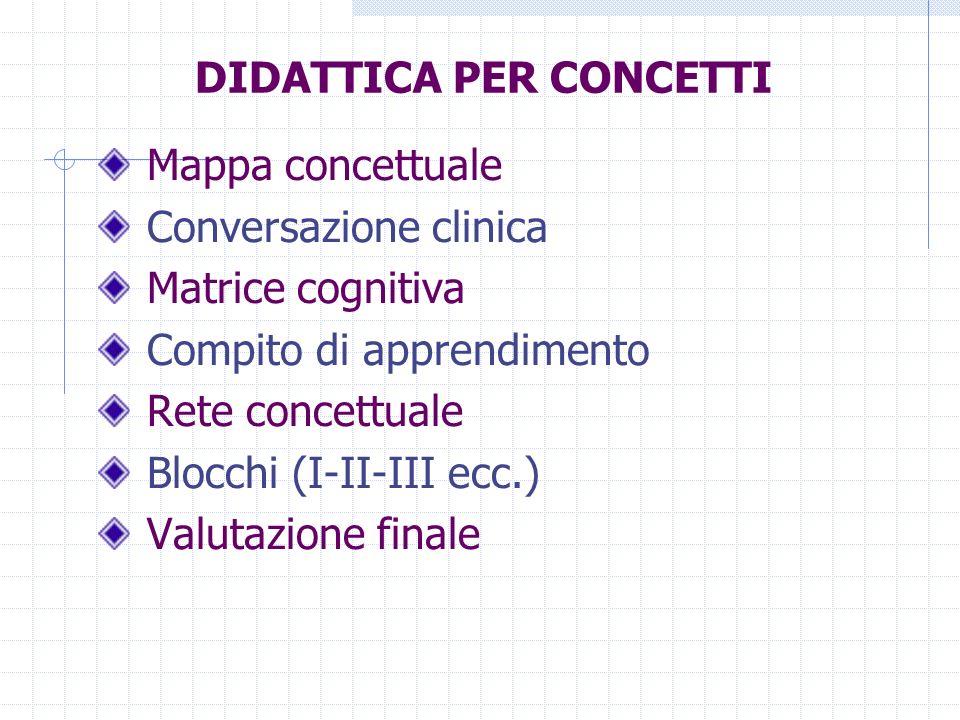 DIDATTICA PER CONCETTI Mappa concettuale Conversazione clinica Matrice cognitiva Compito di apprendimento Rete concettuale Blocchi (I-II-III ecc.) Val