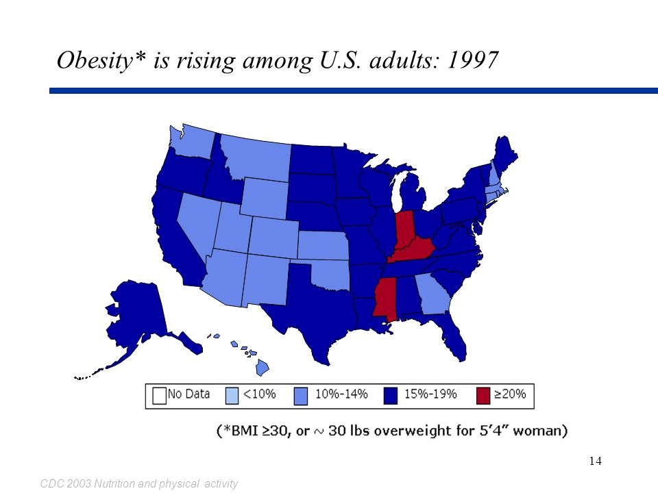 14 Obesity* is rising among U.S. adults: 1997 CDC 2003 Nutrition and physical activity