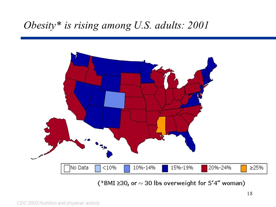 18 Obesity* is rising among U.S. adults: 2001 CDC 2003 Nutrition and physical activity