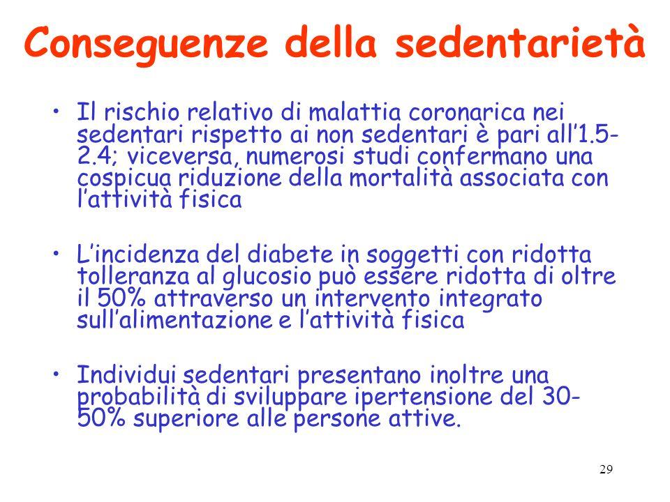 29 Conseguenze della sedentarietà Il rischio relativo di malattia coronarica nei sedentari rispetto ai non sedentari è pari all1.5- 2.4; viceversa, nu