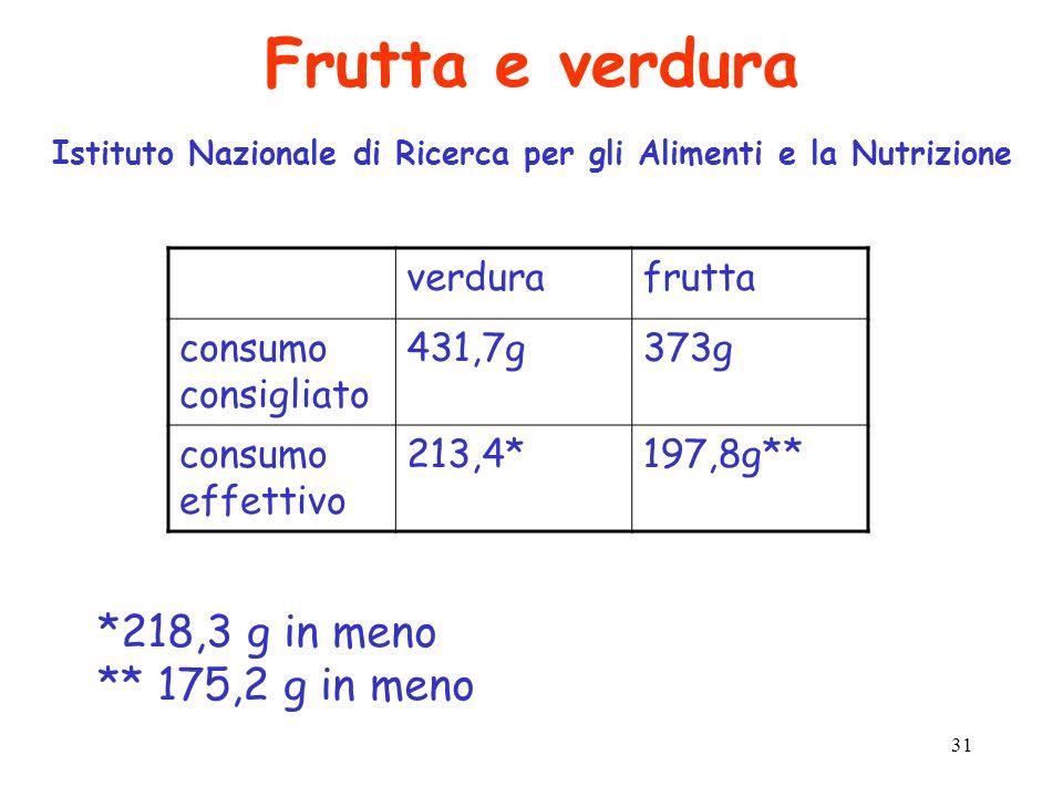 31 Frutta e verdura Istituto Nazionale di Ricerca per gli Alimenti e la Nutrizione verdurafrutta consumo consigliato 431,7g373g consumo effettivo 213,
