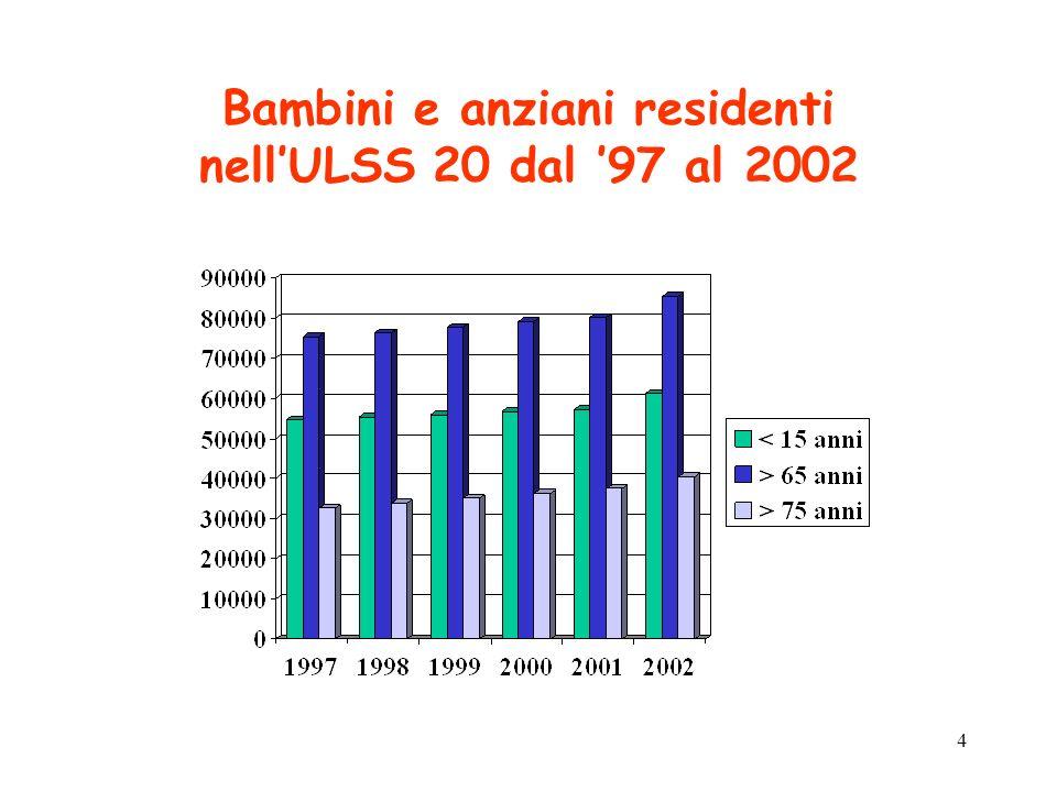 4 Bambini e anziani residenti nellULSS 20 dal 97 al 2002