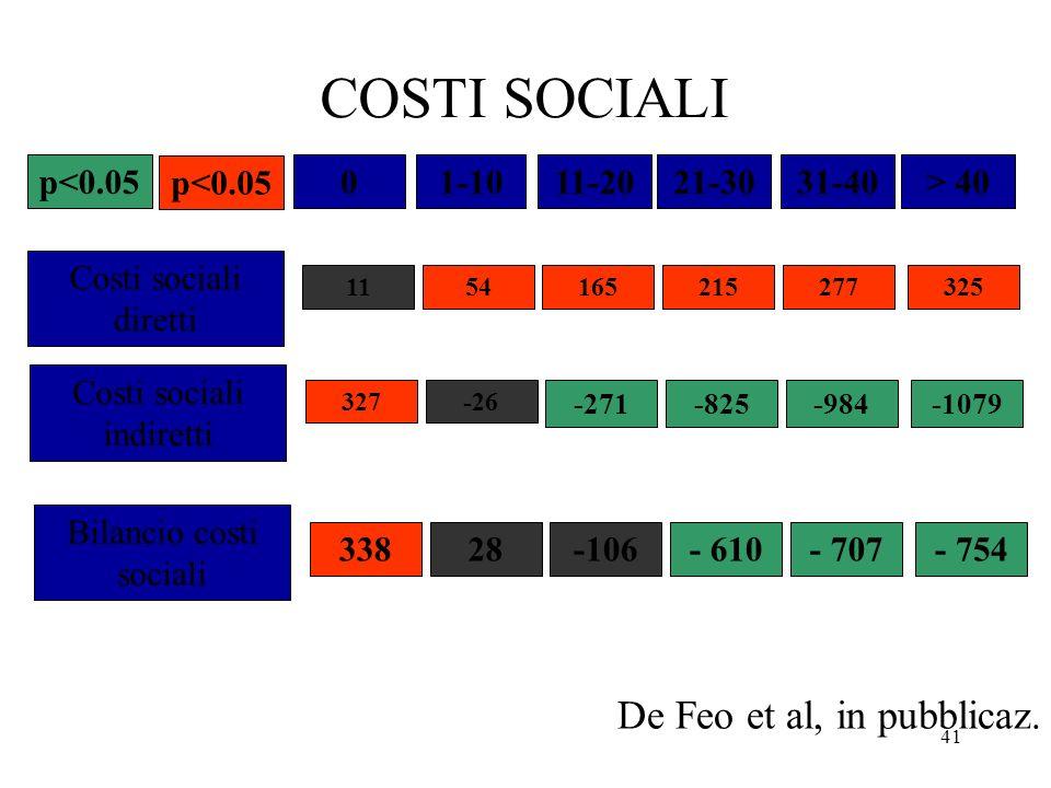 41 01-1011-2021-3031-40> 40p<0.05 COSTI SOCIALI - 707- 754 277325 Bilancio costi sociali 338 Costi sociali diretti 11 Costi sociali indiretti 327 28 5