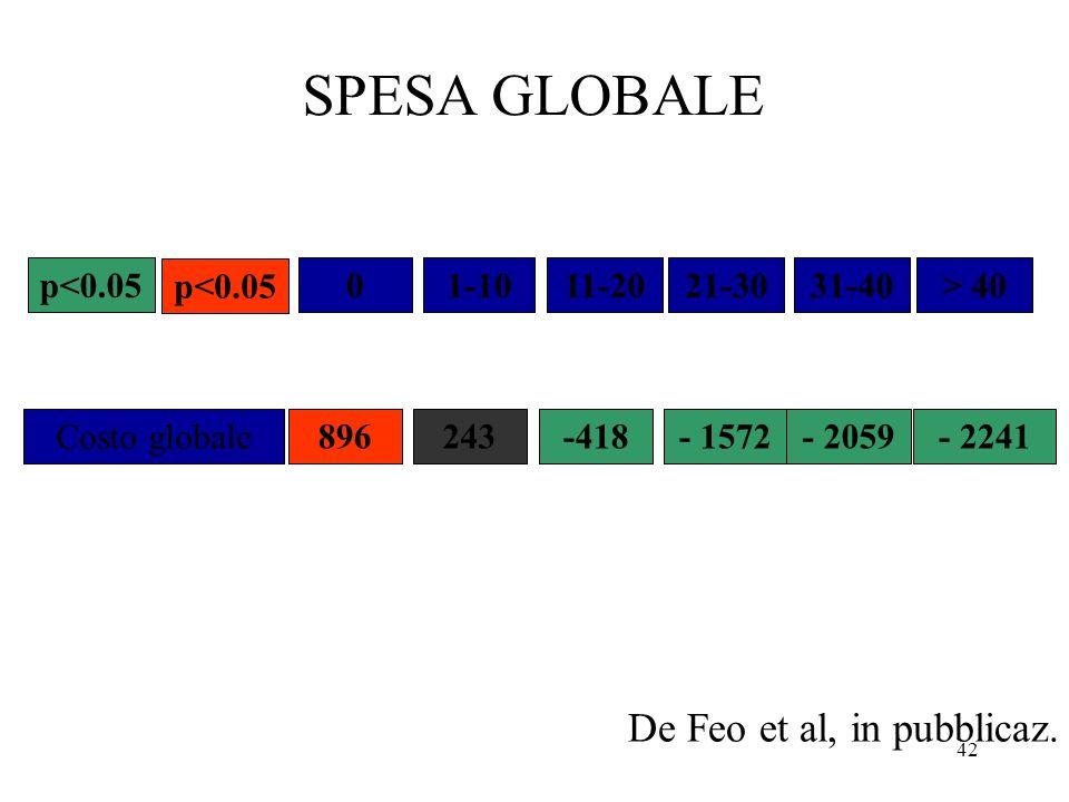 42 01-1011-2021-3031-40> 40p<0.05 SPESA GLOBALE Costo globale 896243-418- 1572- 2059- 2241 De Feo et al, in pubblicaz.