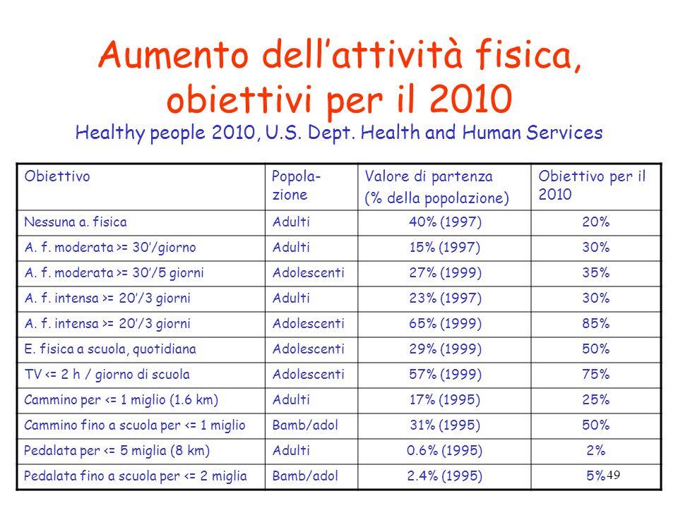 49 Aumento dellattività fisica, obiettivi per il 2010 Healthy people 2010, U.S. Dept. Health and Human Services ObiettivoPopola- zione Valore di parte