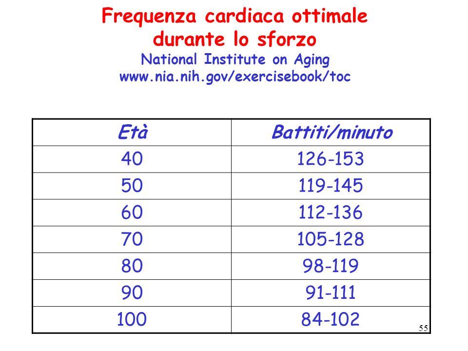 55 Frequenza cardiaca ottimale durante lo sforzo National Institute on Aging www.nia.nih.gov/exercisebook/toc EtàBattiti/minuto 40126-153 50119-145 60