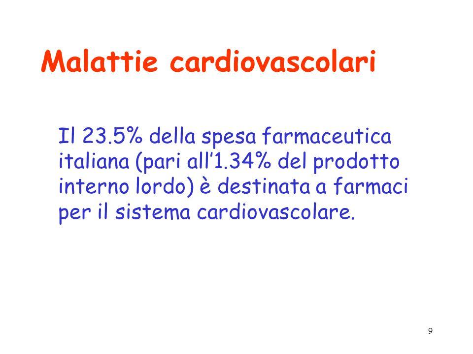 9 Malattie cardiovascolari Il 23.5% della spesa farmaceutica italiana (pari all1.34% del prodotto interno lordo) è destinata a farmaci per il sistema