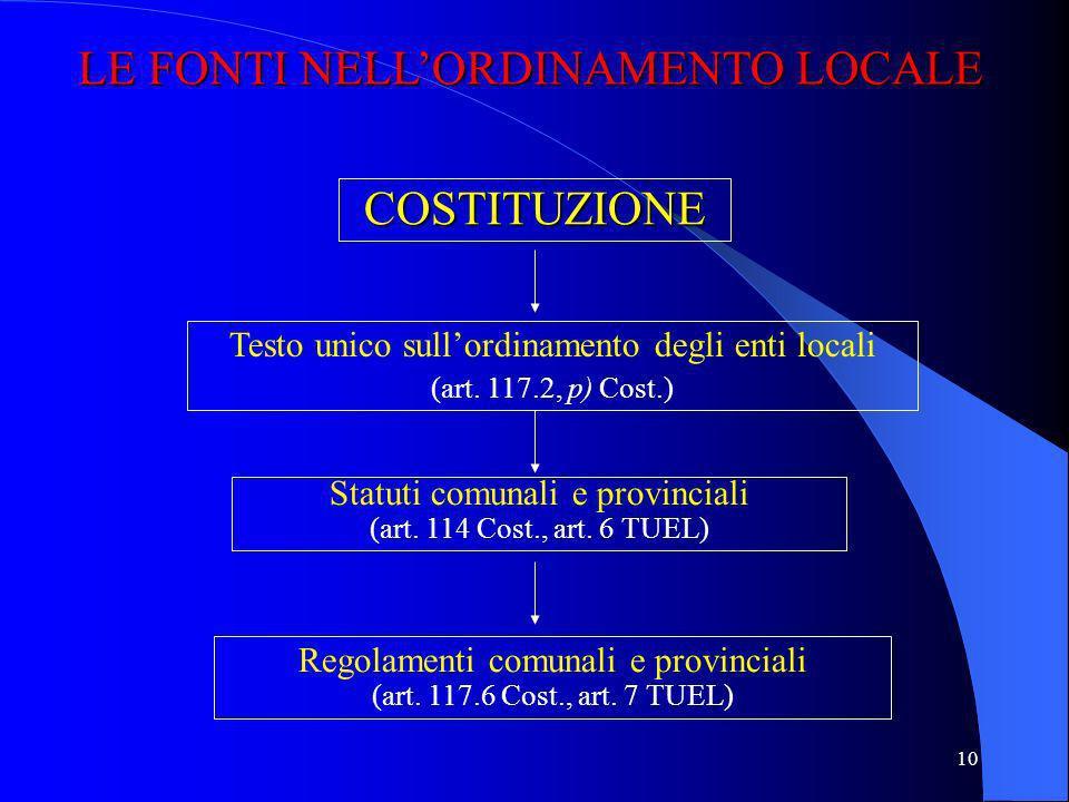 9 COSTITUZIONE STATUTI SPECIALI adottati con legge costituzionale (art. 116 Cost.) LEGGI REGIONALI REGOLAMENTI REGIONALI Regioni speciali Regioni ordi