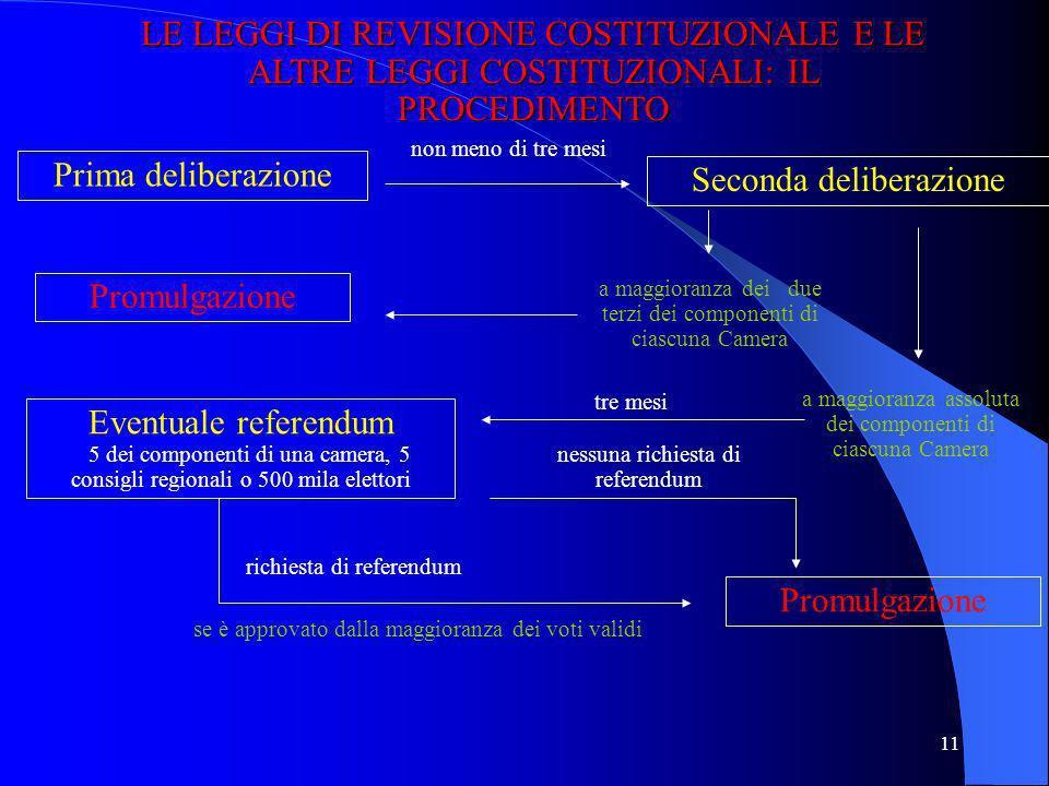 10 LE FONTI NELLORDINAMENTO LOCALE COSTITUZIONE Testo unico sullordinamento degli enti locali (art. 117.2, p) Cost.) Regolamenti comunali e provincial