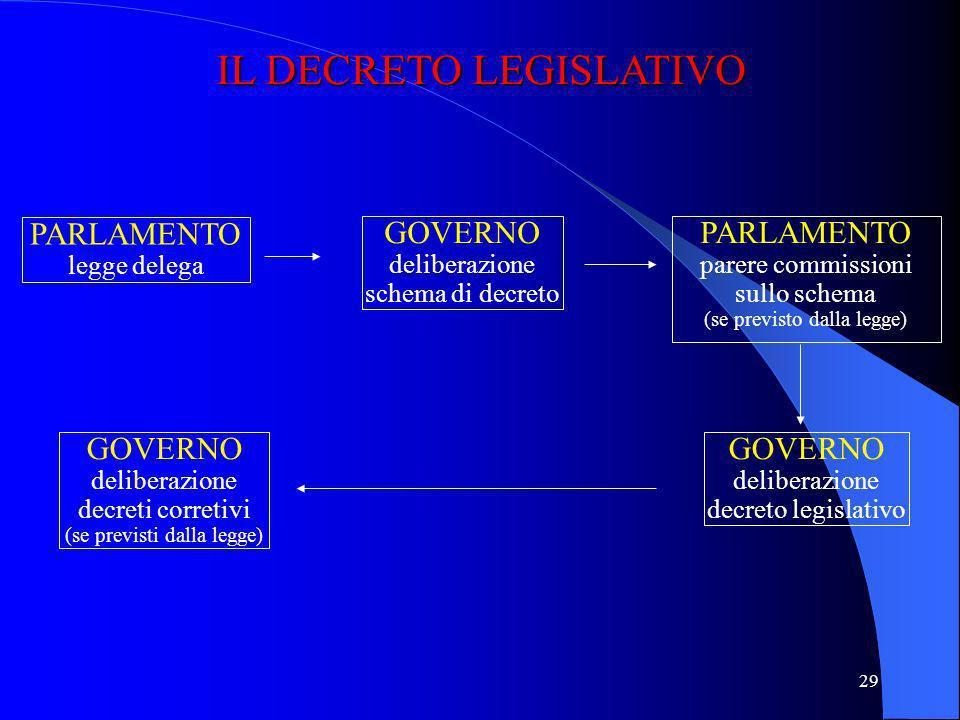 28 Decreto legislativo Decreto legislativo (art. 76 Cost., art. 14 legge 400/1988) GLI ATTI NORMATIVI DEL GOVERNO AVENTI FORZA DI LEGGE L'art. 70 Cost