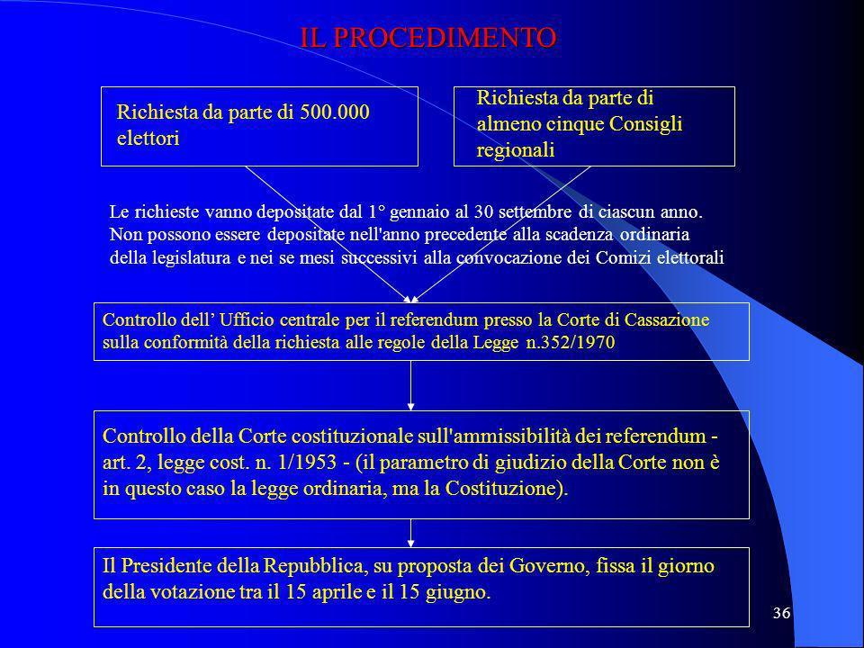 35 IL REFERENDUM ABROGATIVO Il referendum abrogativo è previsto all'art. 75, Cost., ed è il più importante strumento di democrazia diretta: è il mezzo
