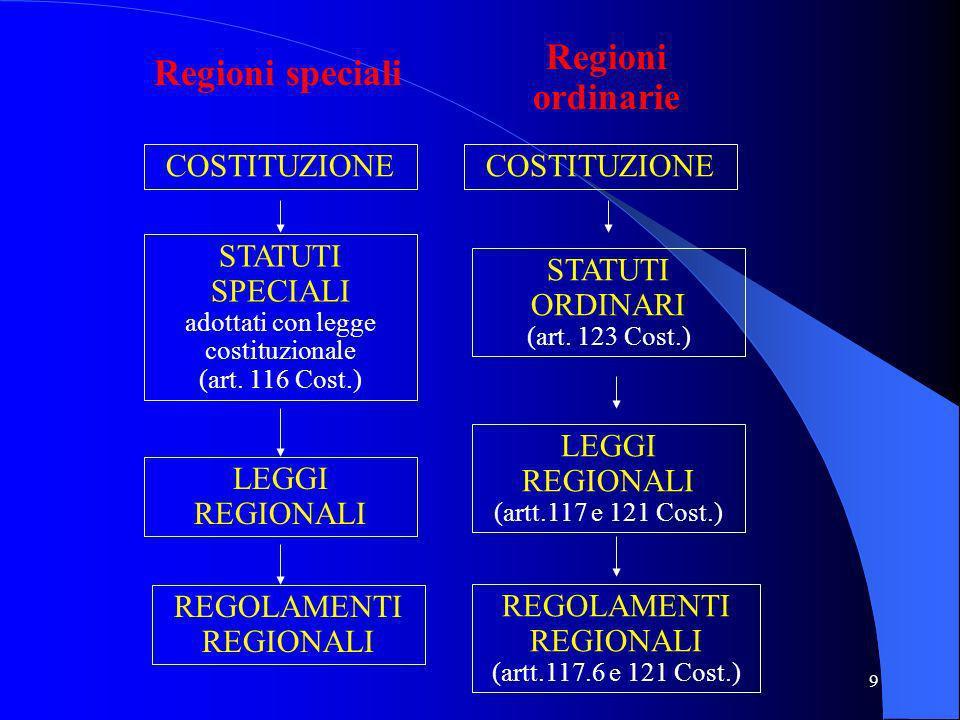 8 COSTITUZIONE LEGGI COSTITUZIONALI ( art. 138 Cost.) LEGGI ORDINARIE E ATTI AVENTI FORZA DI LEGGE ( artt. 70 ss. e 117 Cost.) REGOLAMENTI GOVERNATIVI