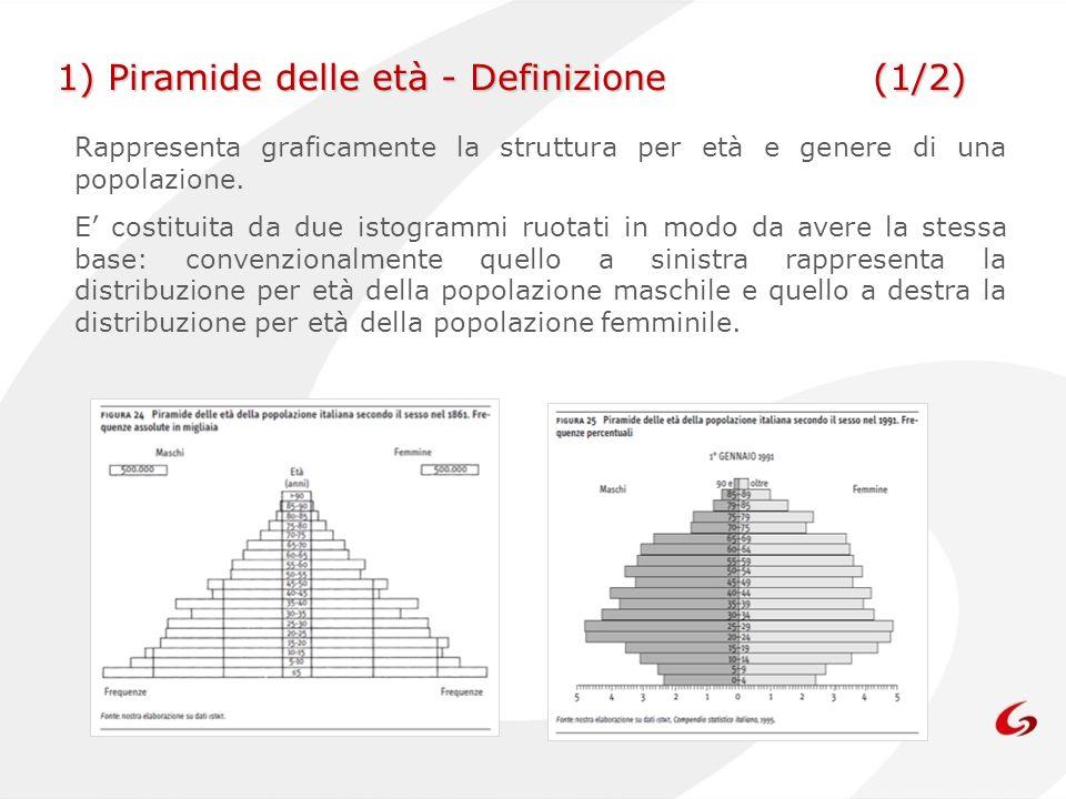 Rappresenta graficamente la struttura per età e genere di una popolazione. E costituita da due istogrammi ruotati in modo da avere la stessa base: con