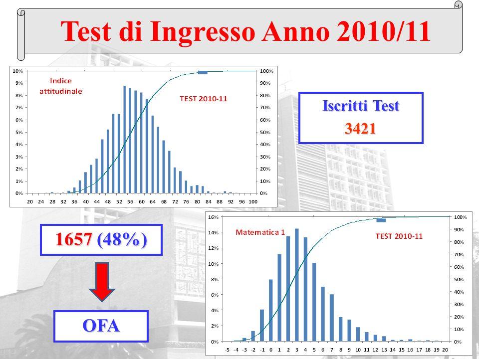 Iscritti Test 3421 Test di Ingresso Anno 2010/11 1657 (48%) OFA