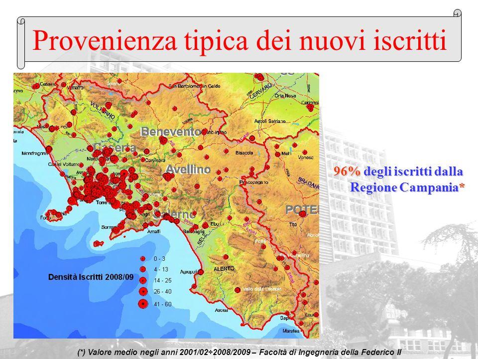 (*) Valore medio negli anni 2001/02÷2008/2009 – Facoltà di Ingegneria della Federico II 96% degli iscritti dalla Regione Campania*