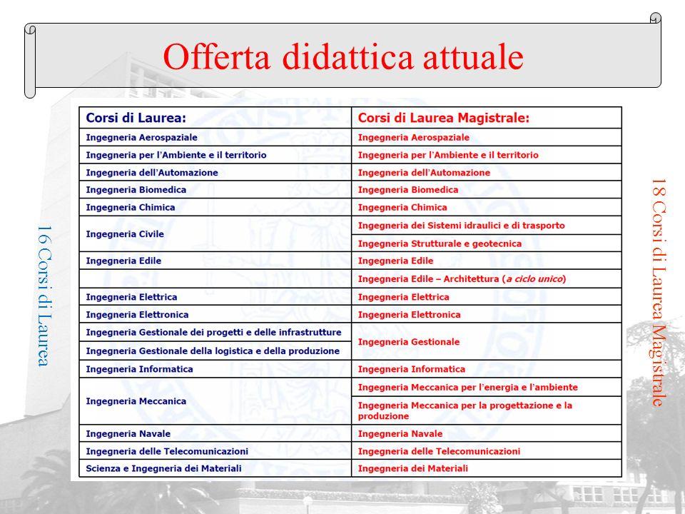 Offerta didattica attuale 16 Corsi di Laurea 18 Corsi di Laurea Magistrale