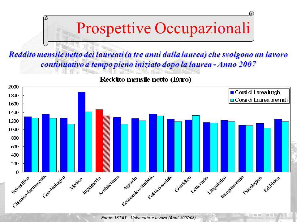 Prospettive Occupazionali Reddito mensile netto dei laureati (a tre anni dalla laurea) che svolgono un lavoro continuativo a tempo pieno iniziato dopo