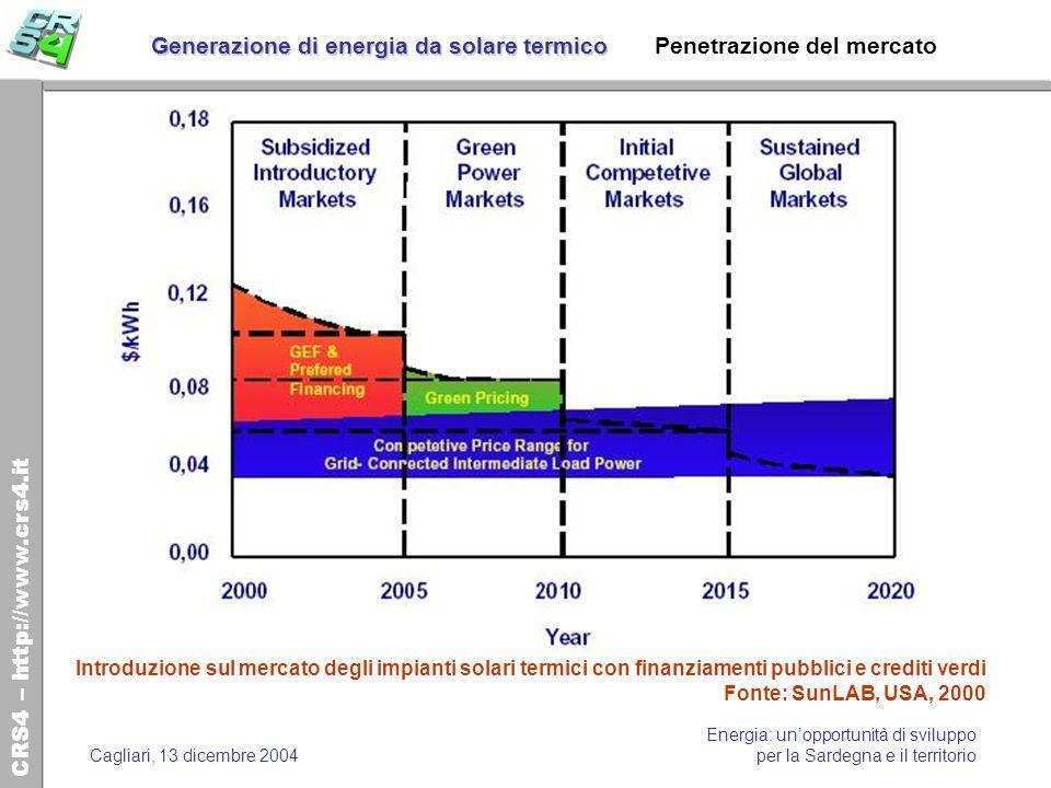 CRS4 – http://www.crs4.it Energia: unopportunità di sviluppo per la Sardegna e il territorioCagliari, 13 dicembre 2004 Generazione di energia da solar