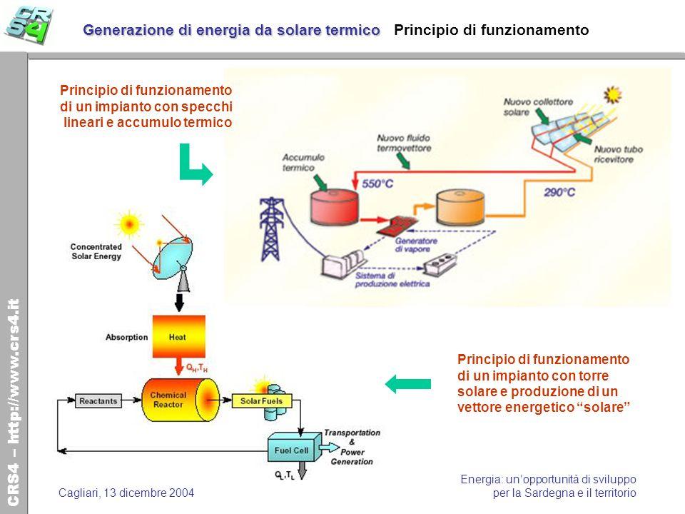 CRS4 – http://www.crs4.it Energia: unopportunità di sviluppo per la Sardegna e il territorioCagliari, 13 dicembre 2004 Generazione di energia da solare termico Generazione di energia da solare termico Impianti nel mondo I principali progetti di sviluppo di impianti di solare termico (Fonte: DLR-Almeria, 2000)