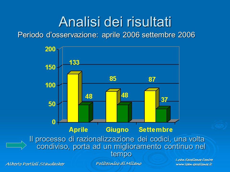 Lean Excellence Centre www.lean-excellence.it Alberto Portioli Staudacher Politecnico di Milano Periodo dosservazione: aprile 2006 settembre 2006 Il p