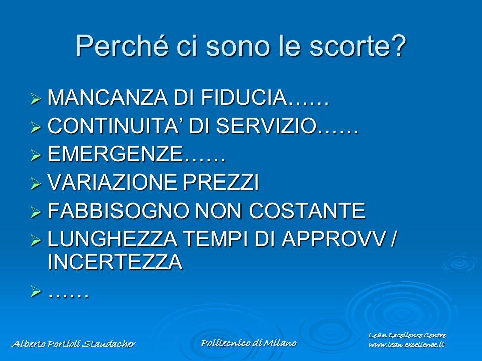 Lean Excellence Centre www.lean-excellence.it Alberto Portioli Staudacher Politecnico di Milano Perché ci sono le scorte? MANCANZA DI FIDUCIA…… MANCAN