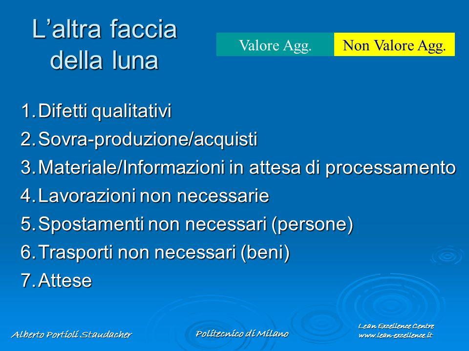 Lean Excellence Centre www.lean-excellence.it Alberto Portioli Staudacher Politecnico di Milano 1.Difetti qualitativi 2.Sovra-produzione/acquisti 3.Ma