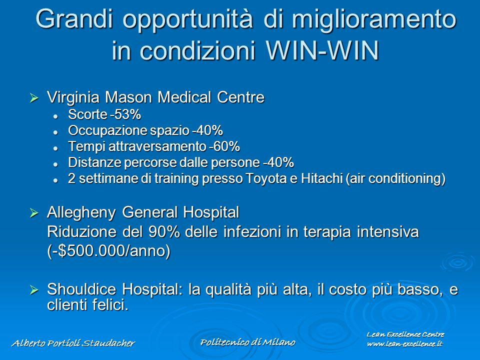 Lean Excellence Centre www.lean-excellence.it Alberto Portioli Staudacher Politecnico di Milano Grandi opportunità di miglioramento in condizioni WIN-