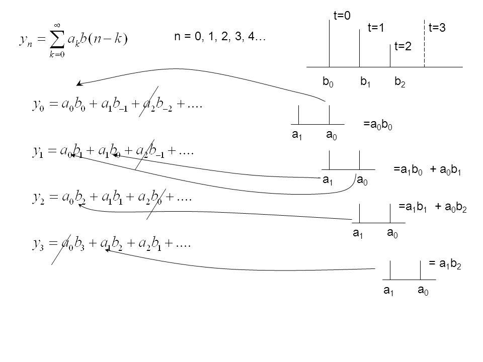 t=0 t=1 t=2 t=3 b0b0 b1b1 b2b2 a0a0 a1a1 =a 0 b 0 a0a0 a1a1 =a 1 b 0 + a 0 b 1 a0a0 a1a1 =a 1 b 1 + a 0 b 2 a0a0 a1a1 = a 1 b 2 n = 0, 1, 2, 3, 4…