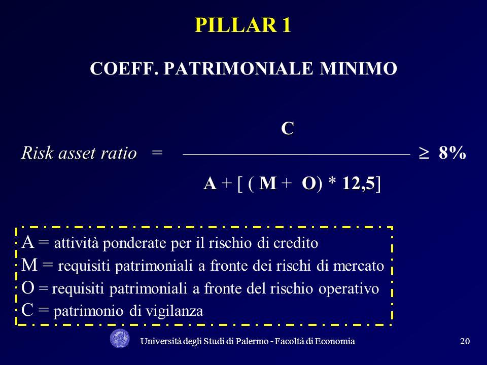 Università degli Studi di Palermo - Facoltà di Economia19 PILLAR 1 - REQUISITI PATRIMONIALI MINIMI: RISCHIO DI CREDITO RISCHIO DI CREDITO RISCHIO OPER