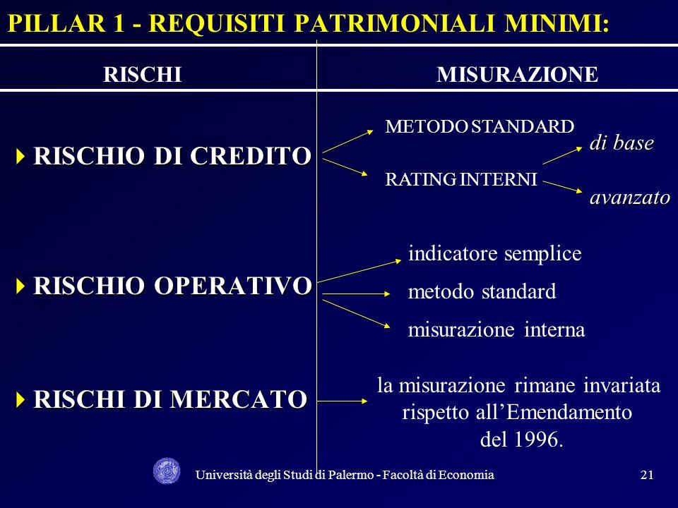 Università degli Studi di Palermo - Facoltà di Economia20 PILLAR 1 COEFF. PATRIMONIALE MINIMO Risk asset ratio Risk asset ratio = C AMO12,5 A + [ ( M