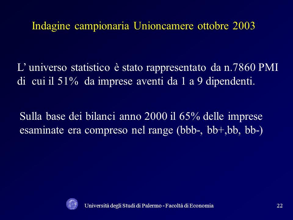 Università degli Studi di Palermo - Facoltà di Economia21 PILLAR 1 - REQUISITI PATRIMONIALI MINIMI: RISCHIO DI CREDITO RISCHIO DI CREDITO RISCHIO OPER