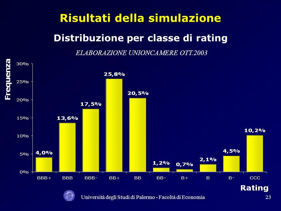 Università degli Studi di Palermo - Facoltà di Economia22 Indagine campionaria Unioncamere ottobre 2003 L universo statistico è stato rappresentato da